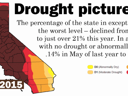 drought picture improves