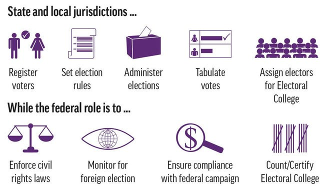The roles of state, local and federal governments in federal elections.