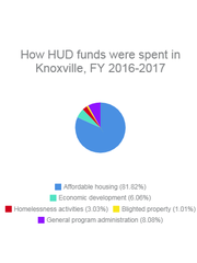 Source: City of Knoxville