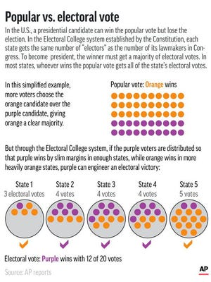 Graphic shows scenario in which a presidential candidate can win the popular vote but lose the election.