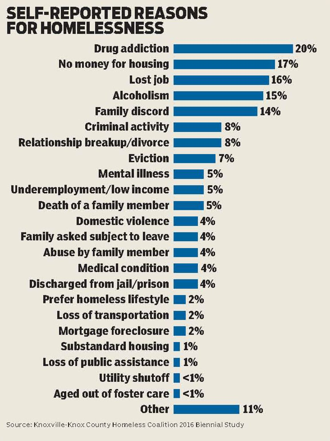 Self-reported reasons for homelessness