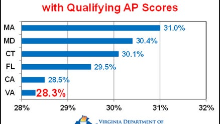 Virginia has the nation's sixth-highest percentage of public high school seniors qualifying for college credit on Advanced Placement examinations, according to the College Board.