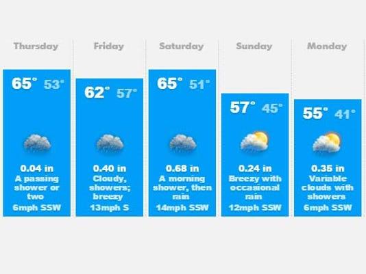 635817034233230136-weather