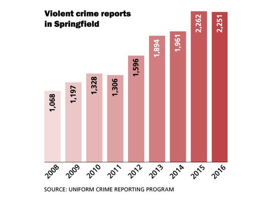 Violent crime in Springfield
