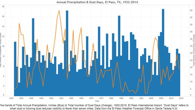 Annual precipitation and dust days in El Paso, Texas, area.