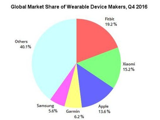 Chart with global market shares of wearables makers during the fourth quarter of 2016: Fitbit at 19.2%, Xiaomi at 15.2%, Apple at 13.6%, Garmin at 6.2%, Samsung at 5.6%, and Others at 40.1%.