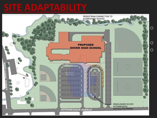 Some of the proposals for facilities improvement at