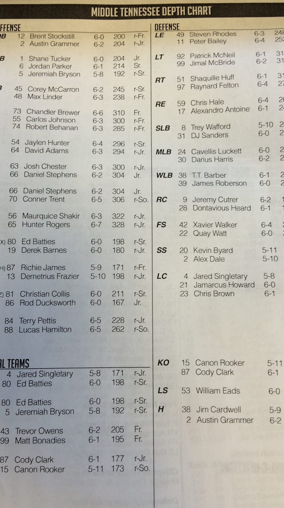 MTSU's depth chart for the Alabama game.