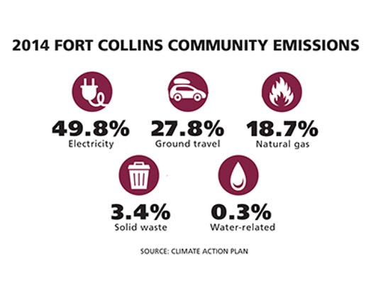 2014 Fort Collins Community Emissions