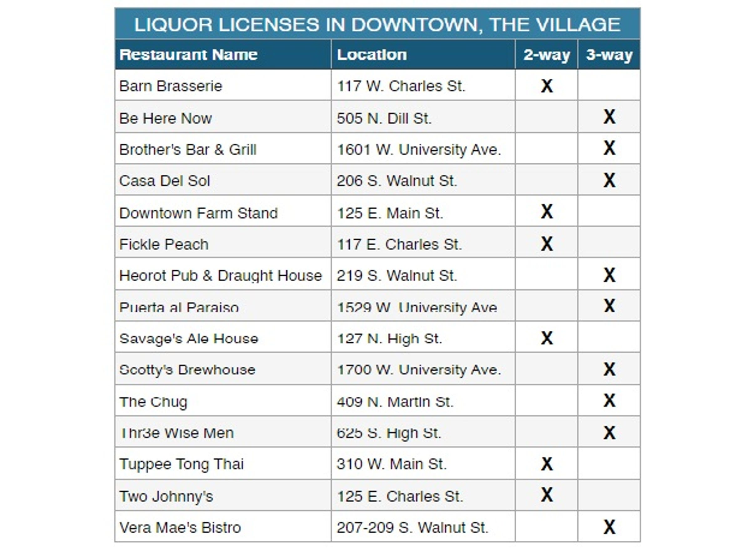 A look at where you can get liquor in the downtown