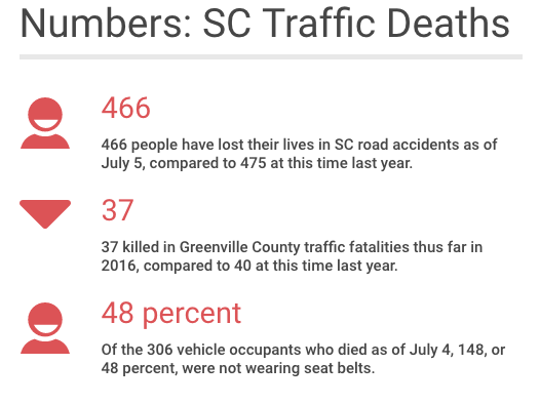 Traffic fatality numbers