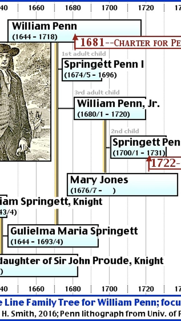 Partial Time Line Family Tree for William Penn; focus SPRINGETT (Layout by S. H. Smith, 2016; Penn lithograph from Univ. of Penn Library)