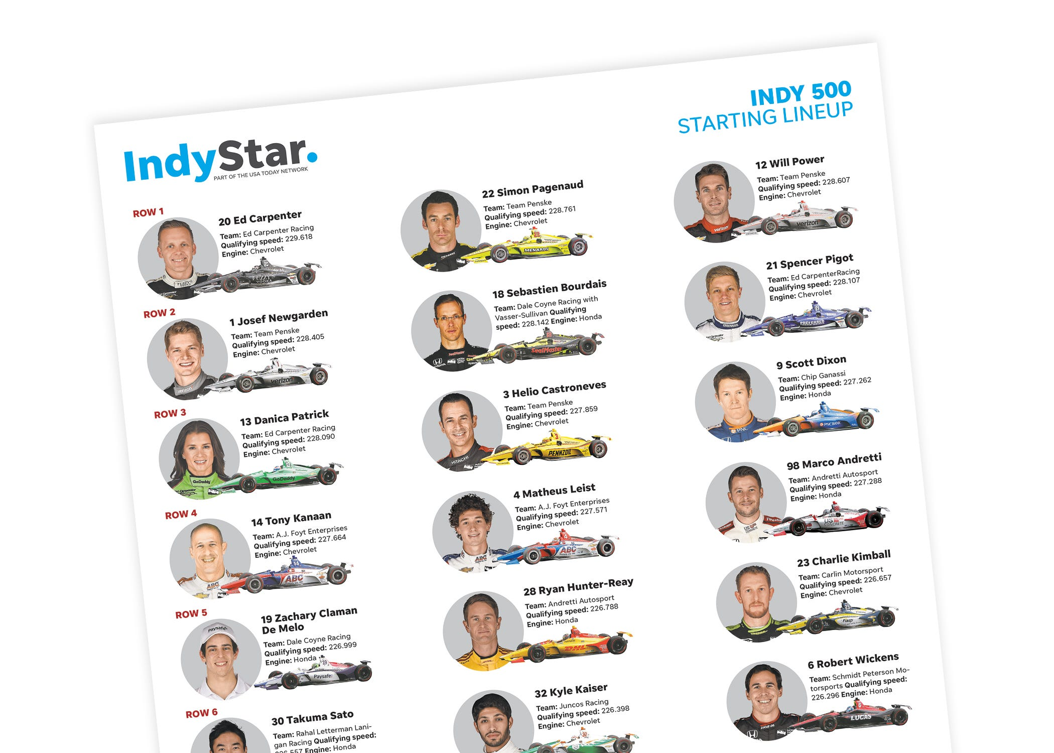 photograph relating to Printable Indy 500 Starting Grid named Indy 500 lineup: A printable PDF of the setting up grid