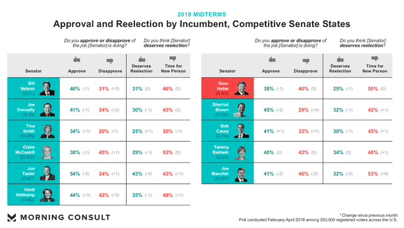 Voters' approval and disapproval ratings of  incumbents in competitive Senate states.