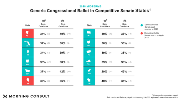 Generic Congressional ballot in competitive Senate states.