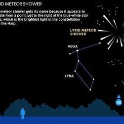 The Lyrid meteor shower.