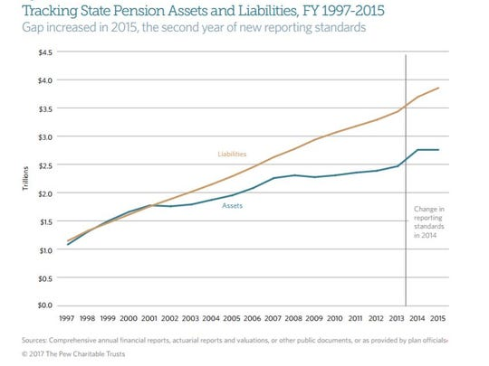 State Public Pension Funds Increase Use of Complex