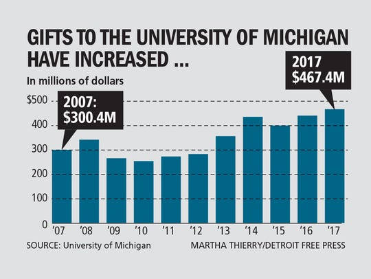 Gifts to the University of Michigan have increased