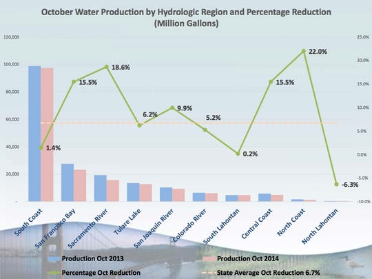 Percentage of water conservation in selected regions of the state.