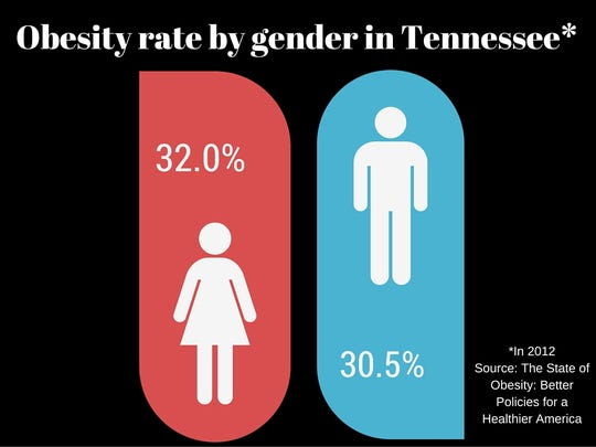 Obesity in Tennessee