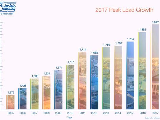 El Paso Electric's peak electric usage has been increasing each year.