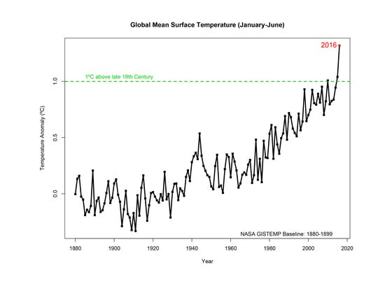 A graph of the global mean surface temperature for