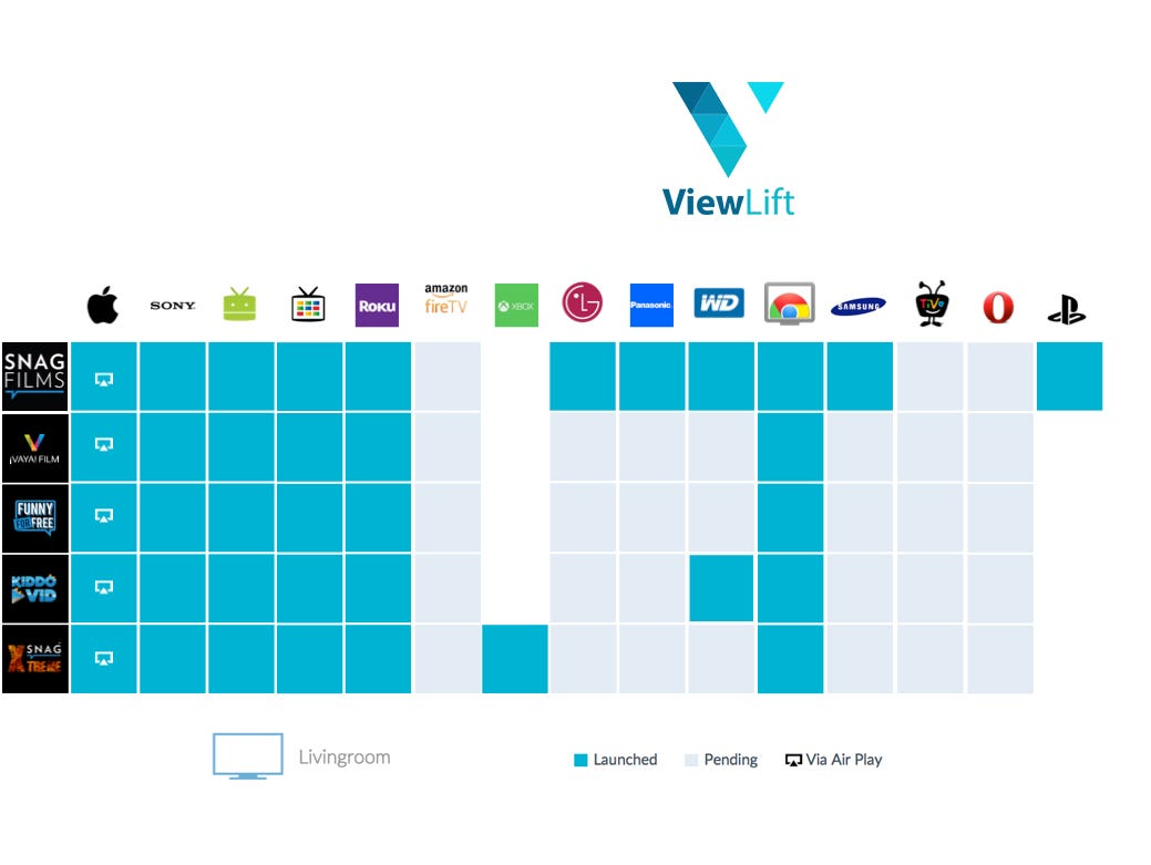 A graphic showing ViewLift's streaming video services and the platforms they are available on.