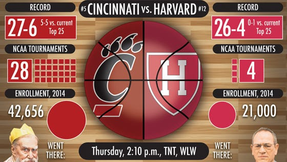 Here's a breakdown of Thursday's UC-Harvard NCAA tournament matchup in Spokane, Wash.