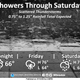 Wet weekend predicted for southeastern Wisconsin