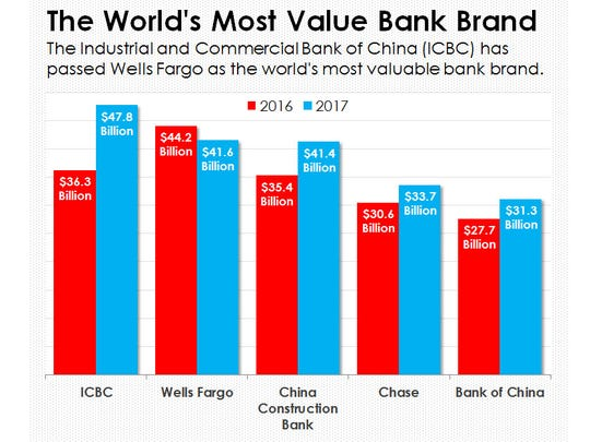 ICBC is now the world's most valuable bank brand, says