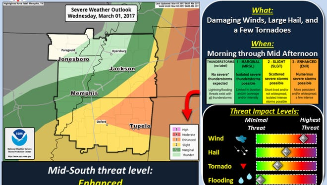 National Weather Service in Memphis says storms will continue through Thursday morning.
