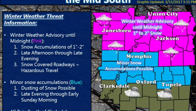 National Weather Service in Memphis is predicting snow throughout West Tennessee.