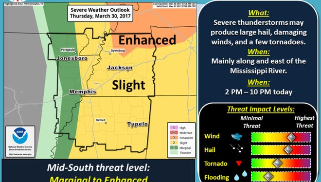 Severe thunderstorms are expected to reach West Tennessee between 1 and 2 p.m. and last until at least 10 p.m.