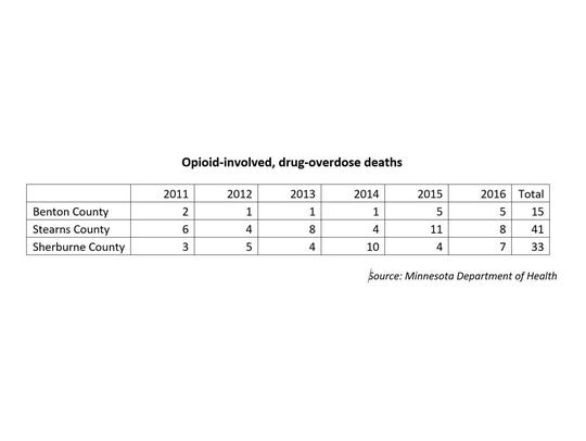 A chart shows the number of drug-overdose deaths that