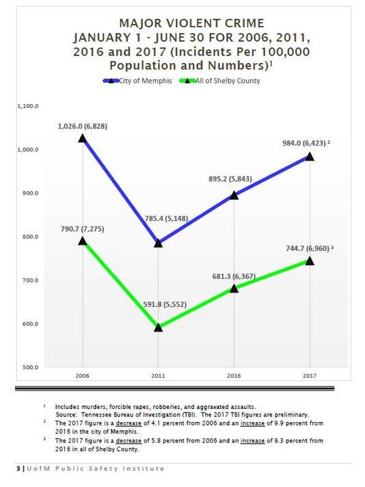 Major Violent Crime Chart