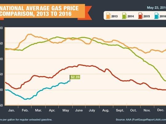 National Average Gas Price Comparison 2013-2016
