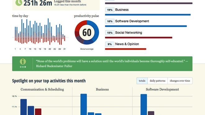 RescueTime is an app that allows people to track their time spent on websites.