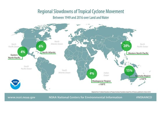 Tropical cyclones have slowed in both hemispheres and