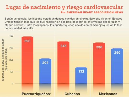 Gráfica de lugar de nacimiento y riesgo cardiovascular.