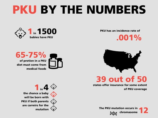 PKU is a rare genetic disease that affects one in every 15,000 births.
