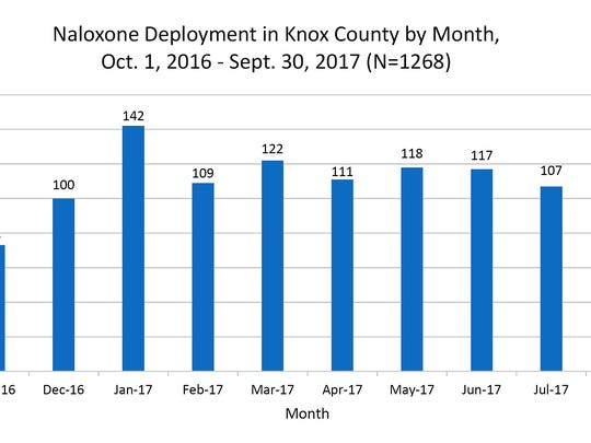 How much naloxone was deployed in Knox County each month?