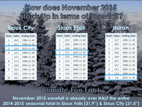 November 2015 snowfall ranks within Top 5 at Sioux