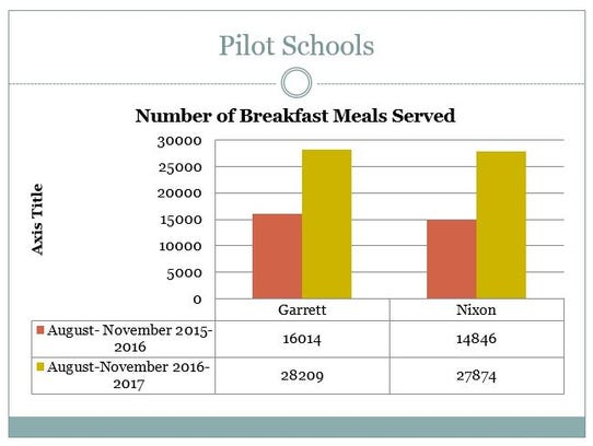 The initial results from the pilot Breakfast in the