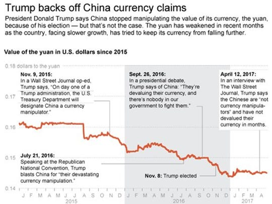 Graphic shows value of Chinese currency vs. the U.S. dollar since 2015 with Trump comments.