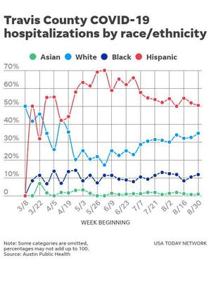 The Austin area is seeing a decrease in the percentage of Hispanics who are hospitalized with the coronavirus and a rise in the percentage of people who are Black being hospitalized. Dr. Mark Escott, interim medical director of Austin Public Health, displayed this chart during a virtual Travis County Commissioners Court meeting Tuesday.