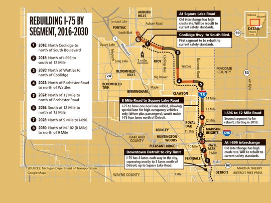 Rebuilding I-75 by segment, 2016-2030
