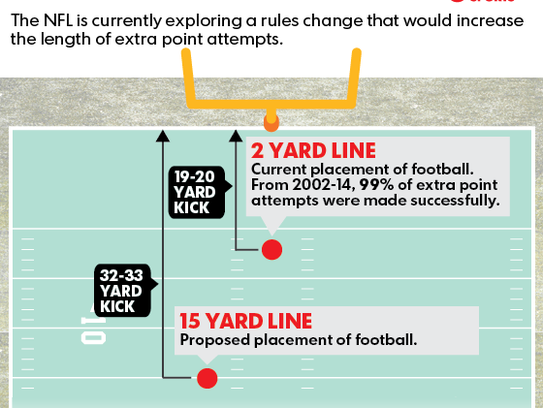 Could proposals to tweak NFL's point after touchdowns make ...