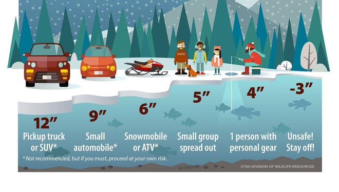 An infographic on ice safety and the minimum thickness for traversing.