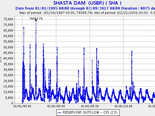 Shasta Dam reservoir outflow