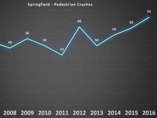 A graph showing the number of pedestrian-involved crashes